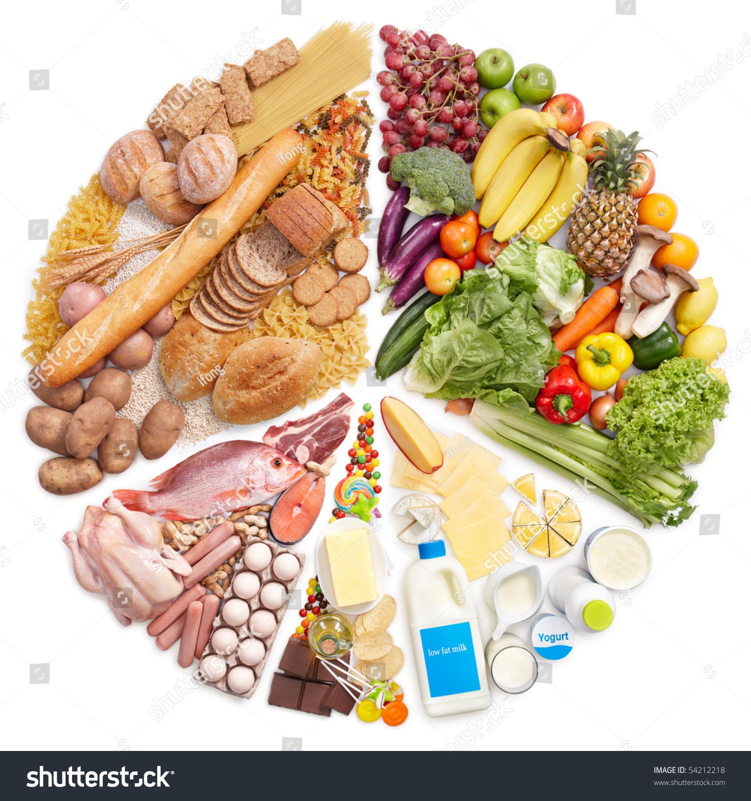 食品金字塔变成了白色背景的饼图-食品及饮料